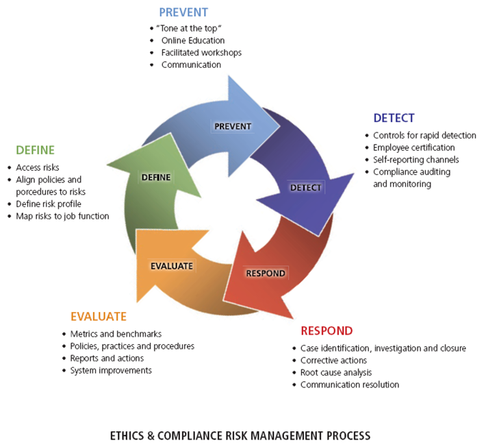 ethics in management Responsibility, respect, fairness and honesty are principles that guide the pmi code of ethics see our code and resources to support ethical conduct.
